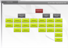 Sales Org Chart