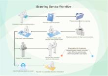 Scanning Service Workflow
