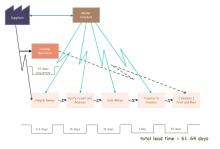 スケジュール バリューストリームマップ