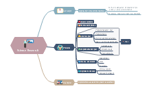 Scientific Research Mind Map Template