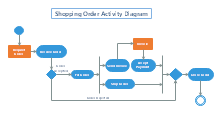 Shopping Order Activity Diagram