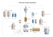 simple process control system example