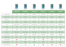Smart Phone Comparison Table