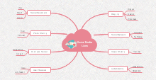 Media Mind Map
