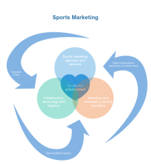 Diagramme de Venn de marketing Sportif