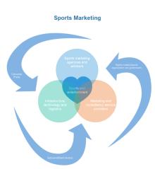 スポーツマーケティング ベン図
