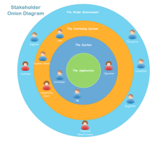 Stakeholder Onion Diagram