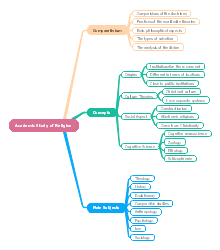 Religion Mind Map