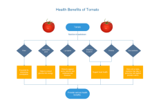 Tomato Benefits Flowchart