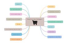Sales Mind Map