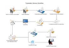 Translation Service Workflow