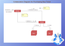UML Collaboration Diagram for Purchasing Bus Ticket