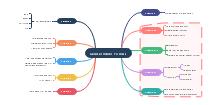 Biology Mind Map