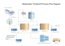 Wastewater Treatment PFD