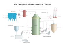 Wet Desulphurization PFD