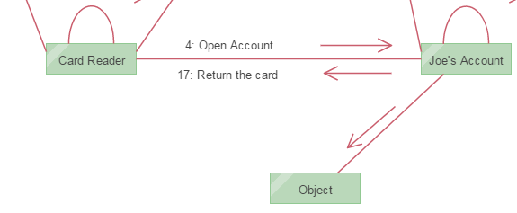 Add Content for UML Collaboration Diagram