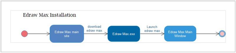 Edraw Installation State Diagram