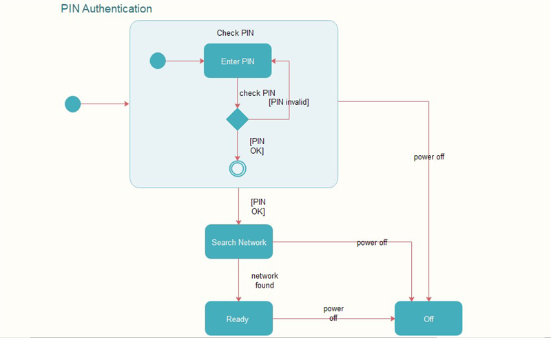 Pin Authentication Example