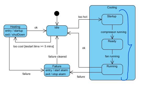 UML Substates