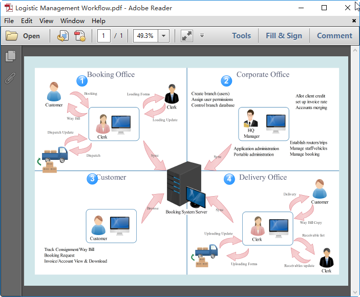 Logistic Management Workflow Diagram for PDF